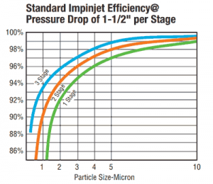 Impinjet Efficiency